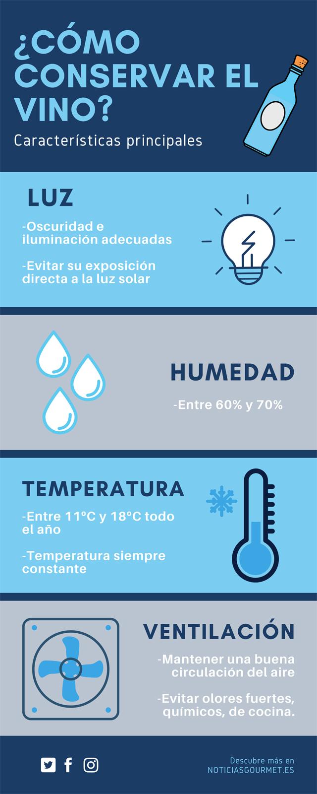 Infografías Noticias Gourmet